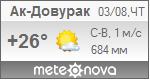 Погода от Метеоновы по г. Ак-Довурак