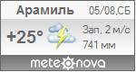 Погода от Метеоновы по г. Арамиль