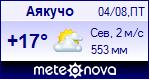 Погода в городе Аякучо - установите себе на сайт информер с прогнозом погоды