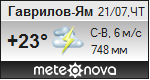 Погода от Метеоновы по г. Гаврилов-Ям